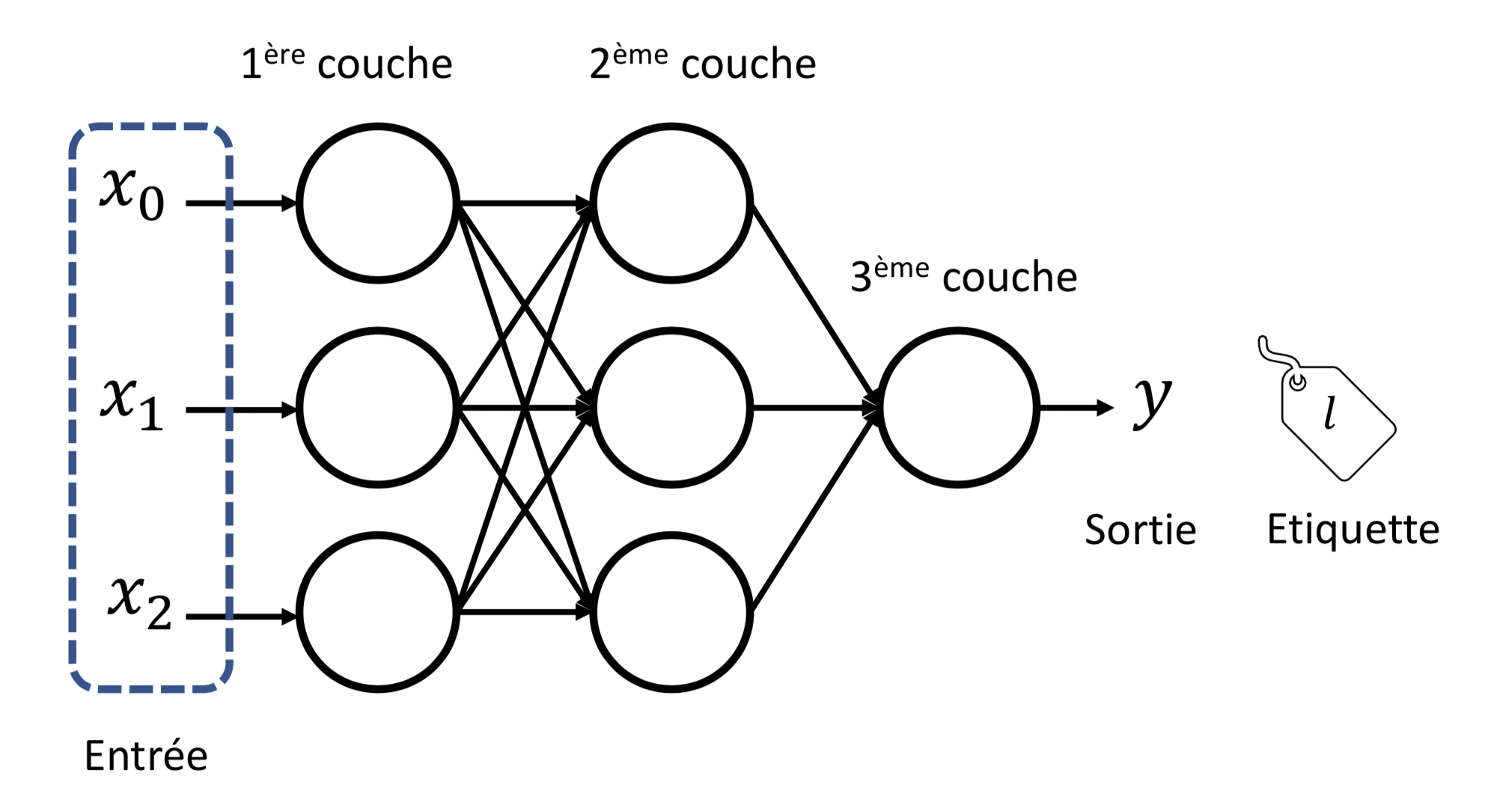 Un perceptron multi-couche ou MLP composé de trois couches