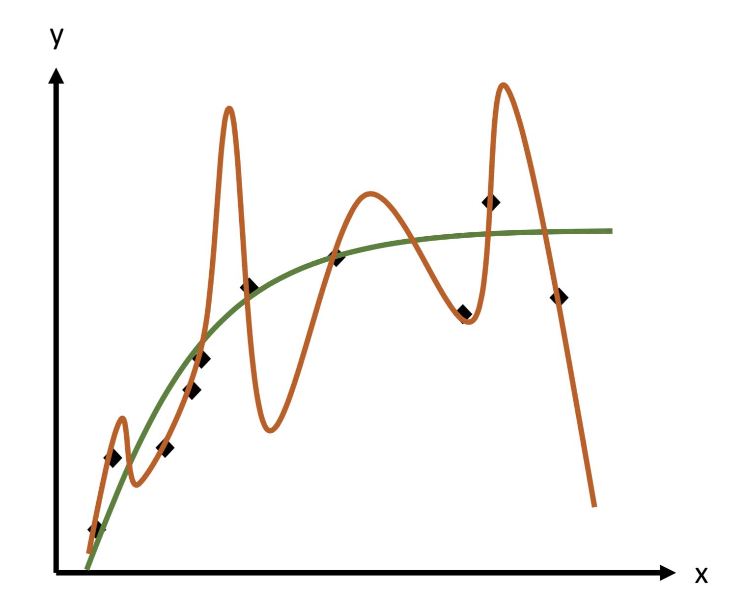 Illustration sur un cas de régression non-linéaire du phénomène de sur-apprentissage