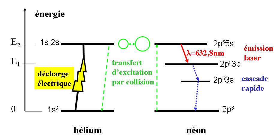 Schéma des processus énergétiques du laser He-Ne