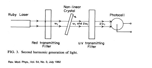 Reproduction de la figure originale de l'article de Bloembergen