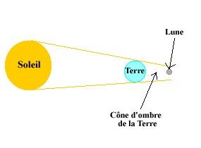 Schéma explicatif représentant une éclipse de Lune