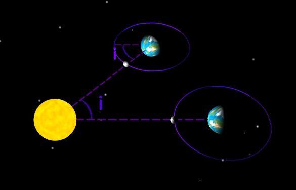 Mouvement de l'ensemble Terre-Lune entre deux nouvelles lunes successives