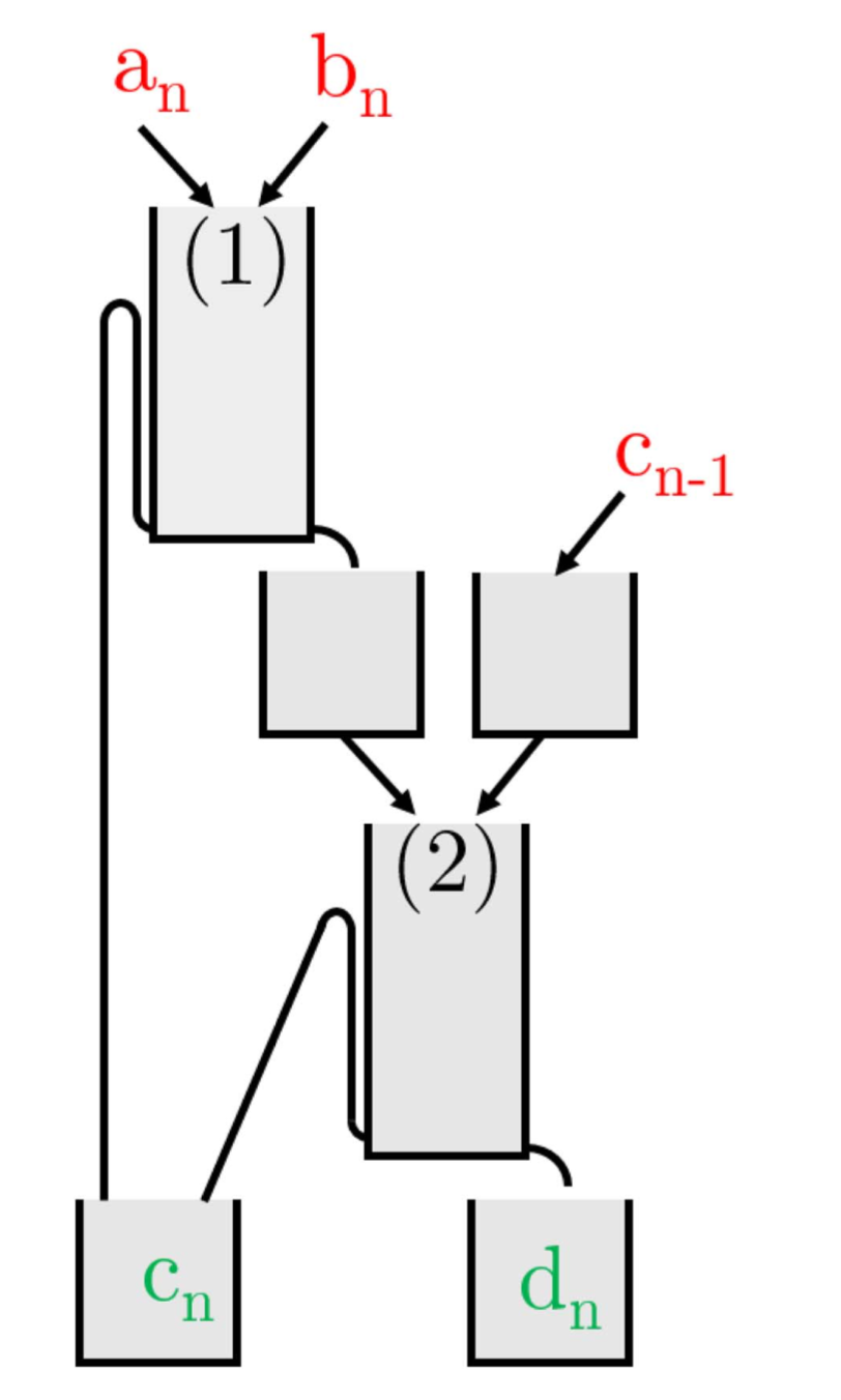 Schéma de l'additionneur complet