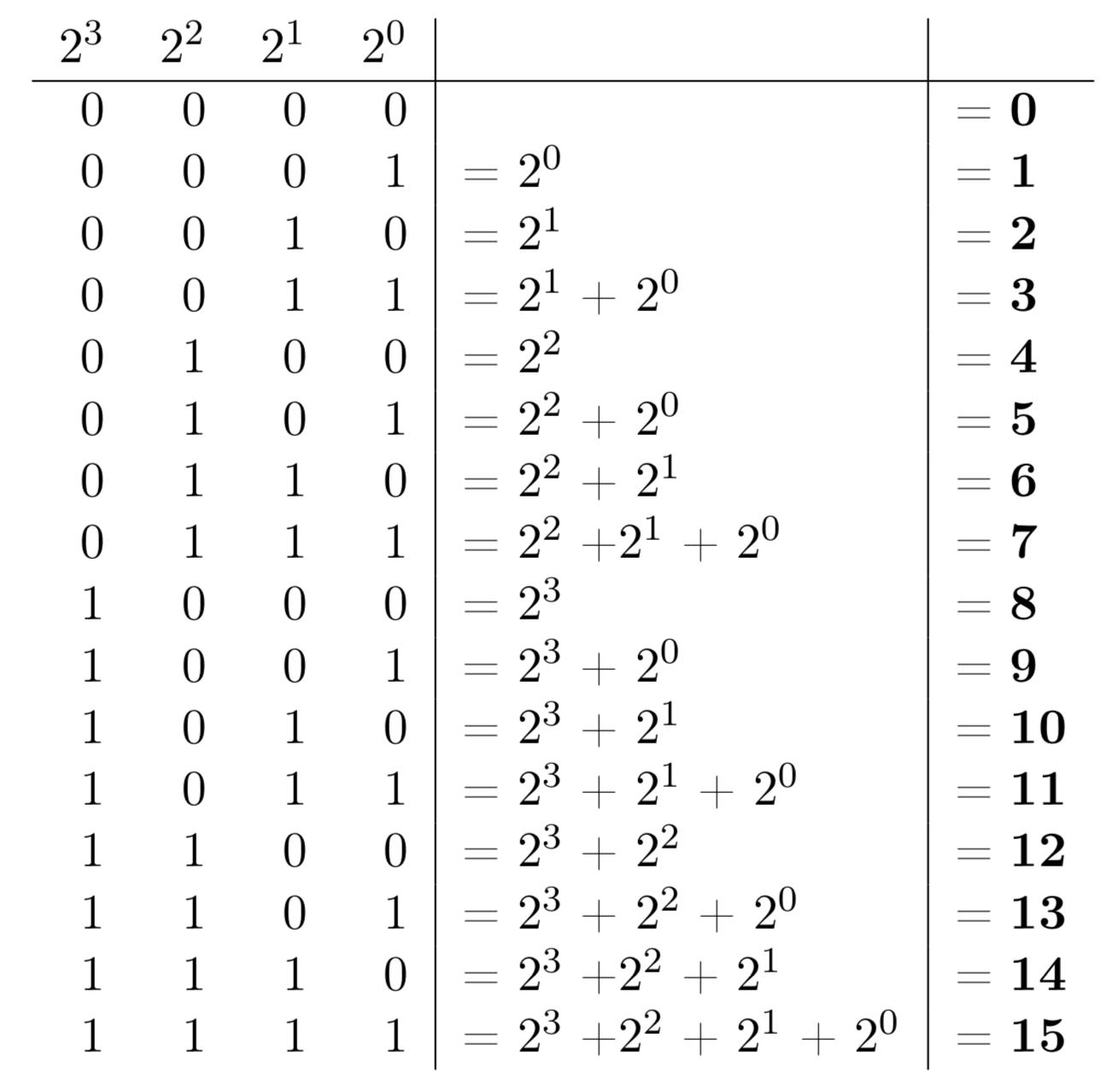 Numération binaire