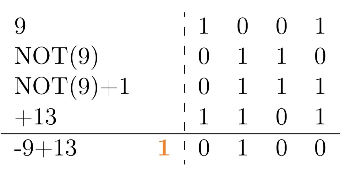Calcul de la soustraction: 13-9