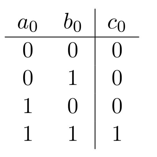 Table de vérité de la retenue \(c_0\) avec en entrée deux nombres binaires composés d'un seul chiffre (0 ou 1)