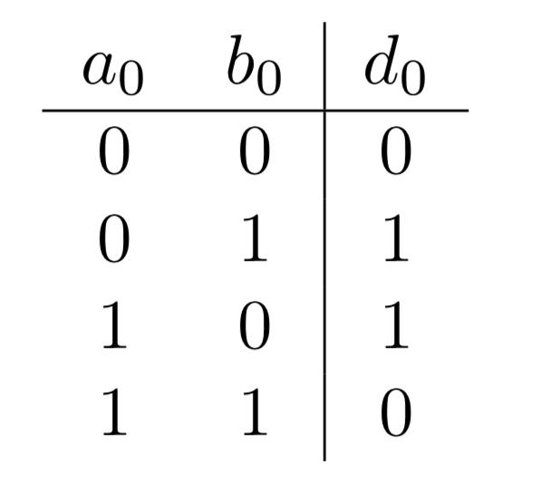 Table de vérité du premier chiffre de la somme \(d_0\) avec en entrée deux nombres binaires composés d'un seul chiffre (0 ou 1)