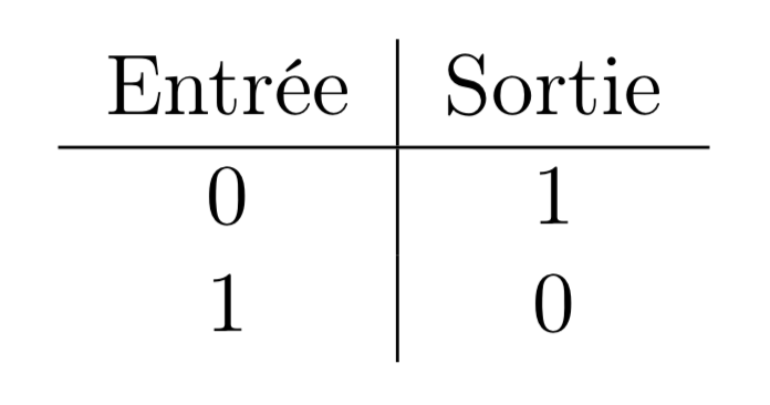 Table de vérité de la fonction NOT