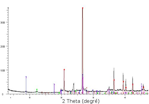 Diffractogrammes sur poudre : (a) d'un composé pur et (b) d'un mélange