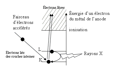 Transitions électroniques responsables de la production de rayonsX
