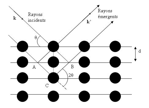 Réflexion des rayonsX par une famille de plans réticulaires espacés d'une distance d