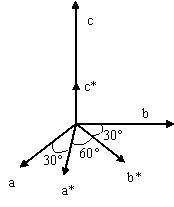 Vecteurs des réseaux direct et réciproque d'un système hexagonal