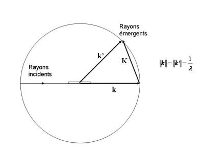 Sphère d'Ewald et vecteur diffusion K