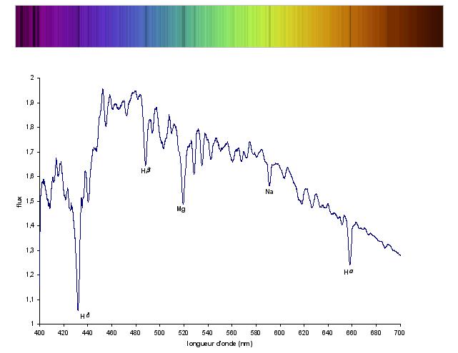 Spectres solaires avec l'identification de quelques raies de Fraunhofer