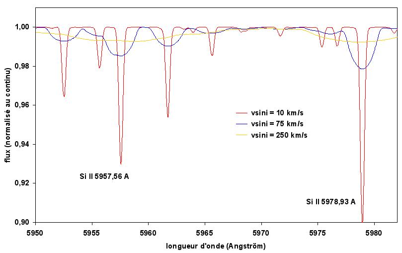 Effet de la vitesse de rotation sur les profils de raies dans le spectre d'une étoile (Teff=10000K)