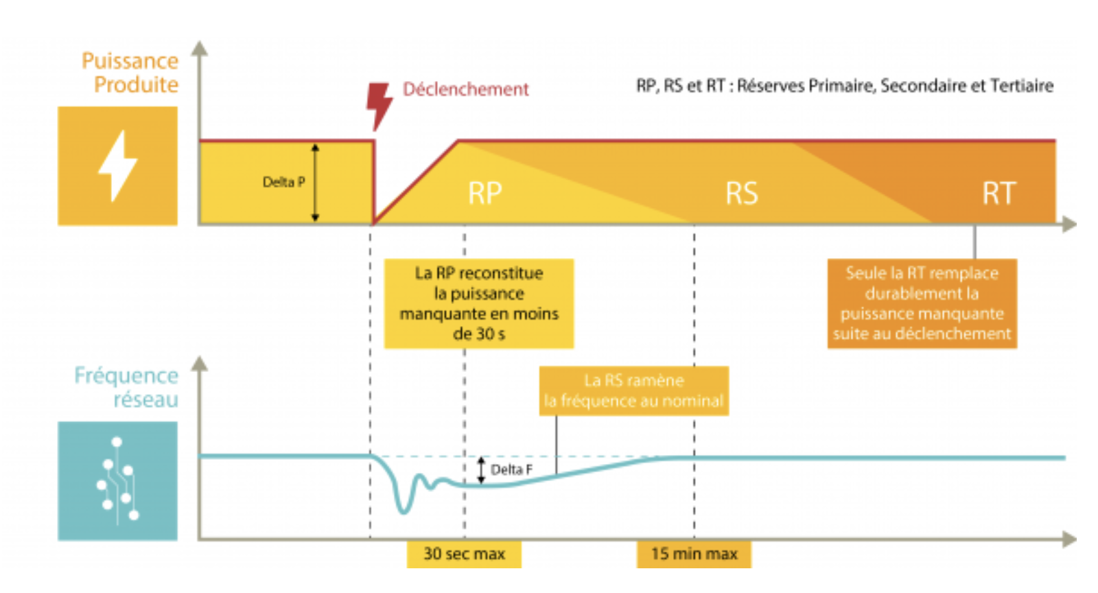Fonctionnement des réserves pour rétablir l'équilibre production/consommation