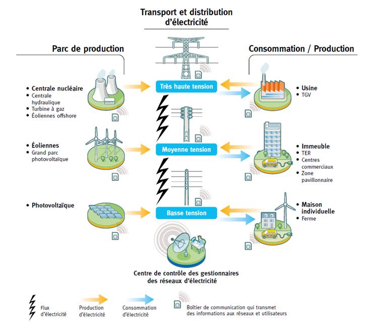 Schéma simplifié d'organisation du système électrique