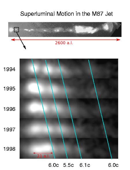 Mouvement superluminique du jet de M87