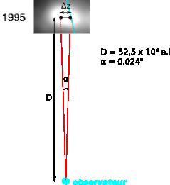 Schéma de l'observation des distances transverses dans le ciel