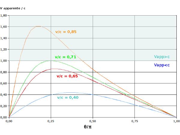 Vitesses transverses apparentes en fonction de l'angle θ pour différentes valeurs de vc
