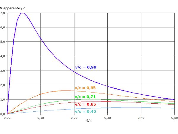 Modèle de M87 : vitesse apparente égale à 6c pour vc=0,99