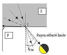 Frontière limite à l'intérieur du prisme du fait de la réfraction